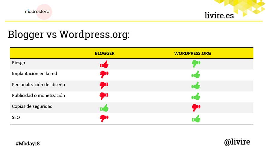 SEO Blogger vs WordPress